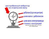 Как сделать электровибратор для шлакоблочного станка