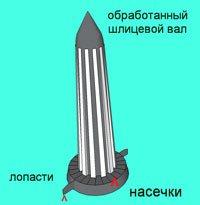 """""""Как сделать простую зернодробилку для дома"""""""