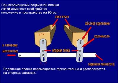 """""""Простые поворотные системы для домашнего инкубатора"""""""