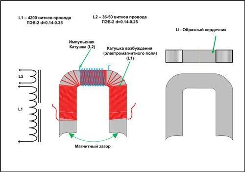 Как определить неисправность электронного блока зажигания бензопилы